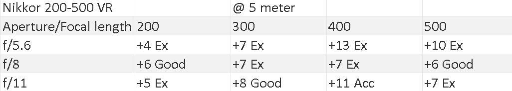 200-500 5 meter