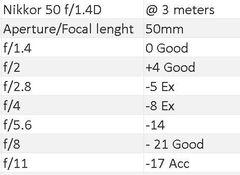 50 3 meter