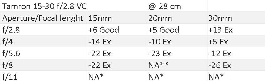 15-30 0.45 meter